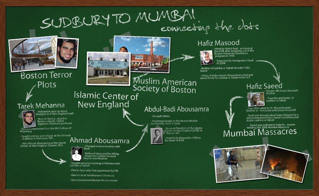 Sudbury to Mumbai: Connecting the Dots